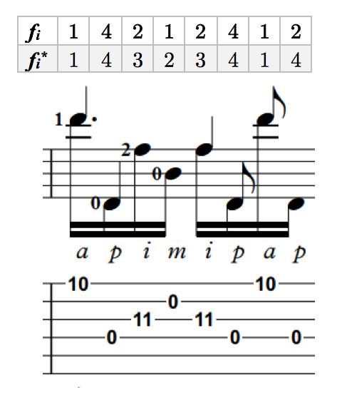 Integer Programming for Optimal Right Hand Guitar Fingerings